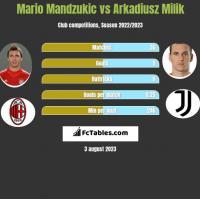 Mario Mandzukic vs Arkadiusz Milik h2h player stats
