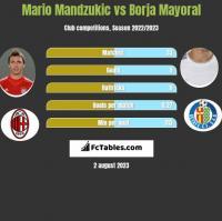 Mario Mandzukic vs Borja Mayoral h2h player stats