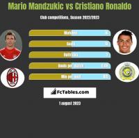 Mario Mandzukic vs Cristiano Ronaldo h2h player stats