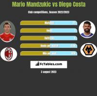 Mario Mandzukic vs Diego Costa h2h player stats