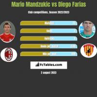 Mario Mandzukic vs Diego Farias h2h player stats