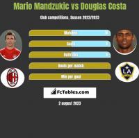 Mario Mandzukic vs Douglas Costa h2h player stats