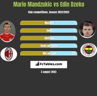 Mario Mandzukic vs Edin Dzeko h2h player stats