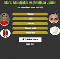 Mario Mandzukic vs Edmilson Junior h2h player stats