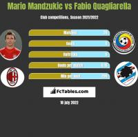 Mario Mandzukic vs Fabio Quagliarella h2h player stats