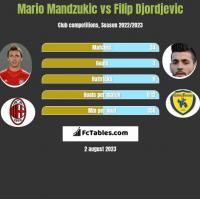 Mario Mandzukic vs Filip Djordjevic h2h player stats