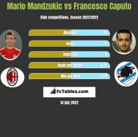 Mario Mandzukic vs Francesco Caputo h2h player stats