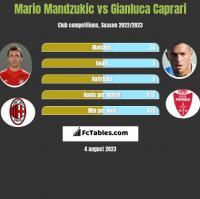 Mario Mandzukic vs Gianluca Caprari h2h player stats