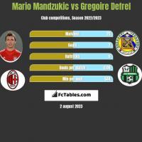 Mario Mandzukic vs Gregoire Defrel h2h player stats