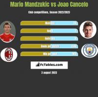 Mario Mandzukić vs Joao Cancelo h2h player stats