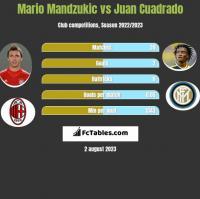 Mario Mandzukic vs Juan Cuadrado h2h player stats