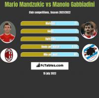 Mario Mandzukic vs Manolo Gabbiadini h2h player stats