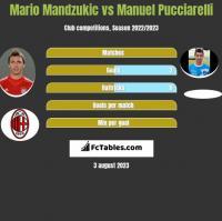 Mario Mandzukic vs Manuel Pucciarelli h2h player stats
