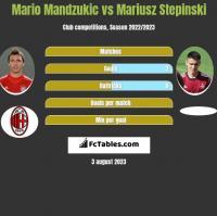 Mario Mandzukic vs Mariusz Stepinski h2h player stats