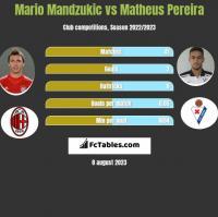 Mario Mandzukic vs Matheus Pereira h2h player stats