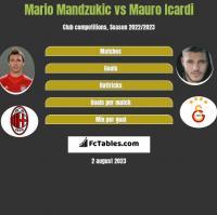Mario Mandzukić vs Mauro Icardi h2h player stats