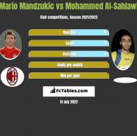 Mario Mandzukic vs Mohammed Al-Sahlawi h2h player stats