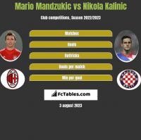 Mario Mandzukic vs Nikola Kalinic h2h player stats