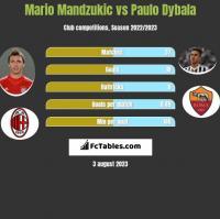 Mario Mandzukić vs Paulo Dybala h2h player stats