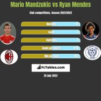 Mario Mandzukić vs Ryan Mendes h2h player stats