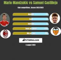 Mario Mandzukic vs Samuel Castillejo h2h player stats