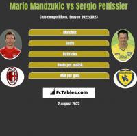 Mario Mandzukic vs Sergio Pellissier h2h player stats