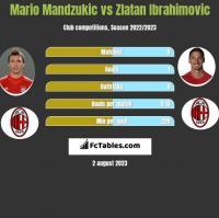Mario Mandzukic vs Zlatan Ibrahimovic h2h player stats