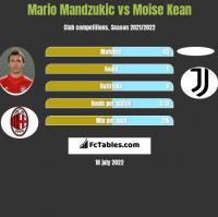 Mario Mandzukić vs Moise Kean h2h player stats