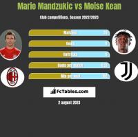 Mario Mandzukic vs Moise Kean h2h player stats