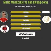 Mario Mandzukić vs Han Kwang-Song h2h player stats