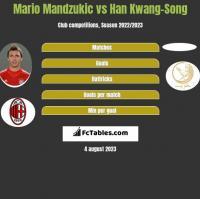 Mario Mandzukic vs Han Kwang-Song h2h player stats