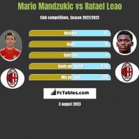 Mario Mandzukic vs Rafael Leao h2h player stats