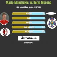 Mario Mandzukic vs Borja Moreno h2h player stats