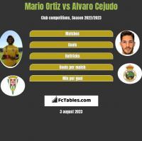Mario Ortiz vs Alvaro Cejudo h2h player stats