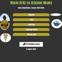 Mario Ortiz vs Aristote Nkaka h2h player stats