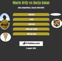 Mario Ortiz vs Borja Galan h2h player stats