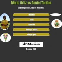 Mario Ortiz vs Daniel Toribio h2h player stats