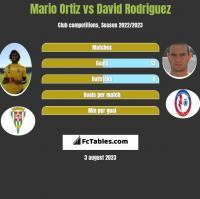 Mario Ortiz vs David Rodriguez h2h player stats