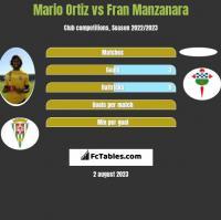 Mario Ortiz vs Fran Manzanara h2h player stats