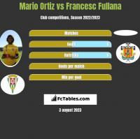 Mario Ortiz vs Francesc Fullana h2h player stats