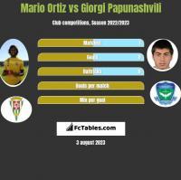Mario Ortiz vs Giorgi Papunashvili h2h player stats