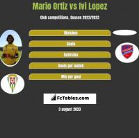 Mario Ortiz vs Ivi Lopez h2h player stats