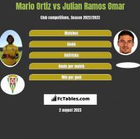 Mario Ortiz vs Julian Ramos Omar h2h player stats