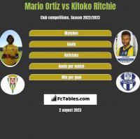 Mario Ortiz vs Kitoko Ritchie h2h player stats