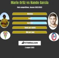 Mario Ortiz vs Nando Garcia h2h player stats