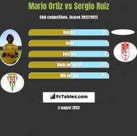 Mario Ortiz vs Sergio Ruiz h2h player stats