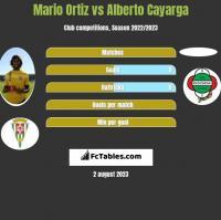 Mario Ortiz vs Alberto Cayarga h2h player stats