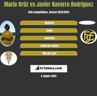 Mario Ortiz vs Javier Navarro Rodriguez h2h player stats