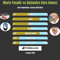 Mario Pasalic vs Alejandro Daro Gomez h2h player stats