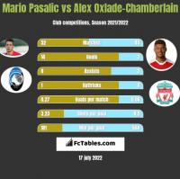 Mario Pasalic vs Alex Oxlade-Chamberlain h2h player stats